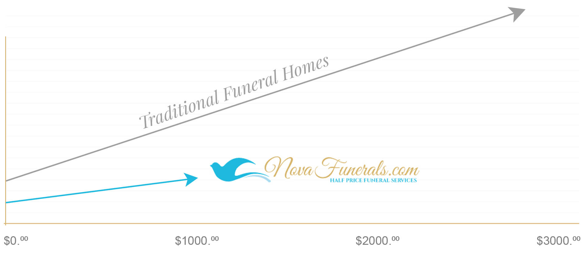 funeral homes in prospect il